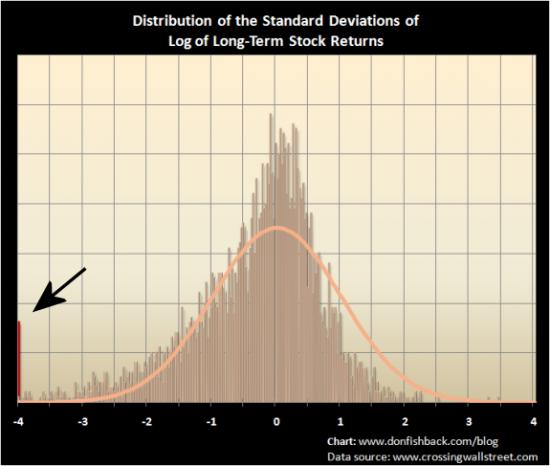 ассиметричное распределение