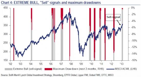 """Индикатор настроения указывает на """"потолок"""" американского рынка"""