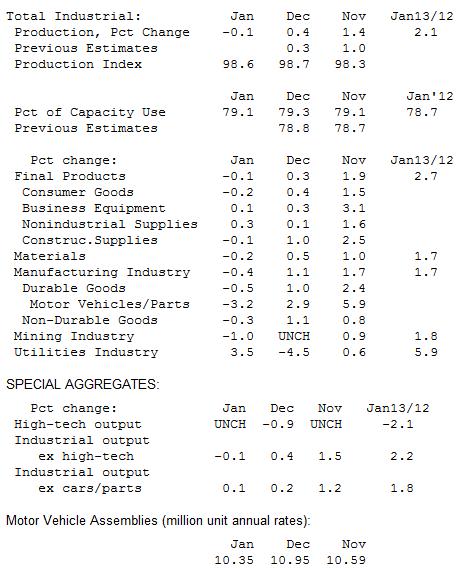 Промышленное производство в США сократилось на 0,1%
