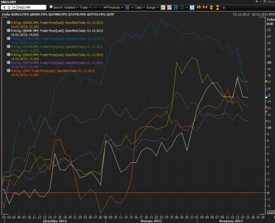 Как чувствуют себя дивидендные акции российских компаний?