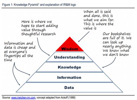 Концепция: пирамида знаний + еще кое что