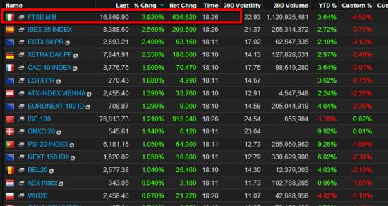 Выборы в Италии 2013. Российский рынок хуже европейских.