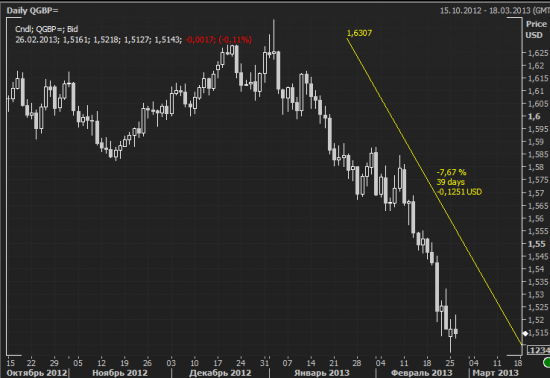 Что интересного происходило на рынках в 2013?