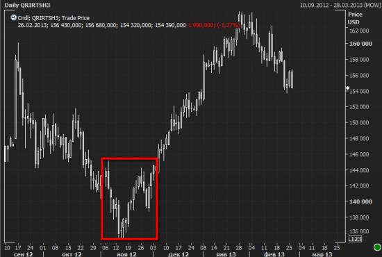S&P500: максимальное падение с ноября