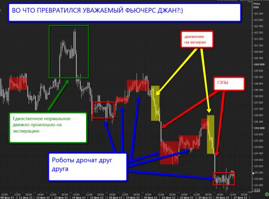 Российский рынок продолжает вымирать