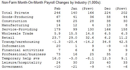 Отчет по рынку труда США