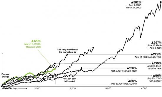 Сравнительная динамика американских ралле