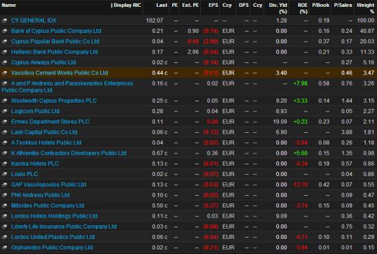 фондовый рынок кипра, экономика кипра