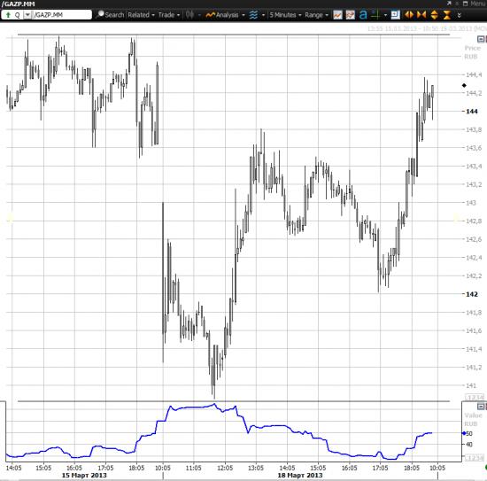 А что с Мечелом сегодня? + Газпром по-прежнему лучше рынка