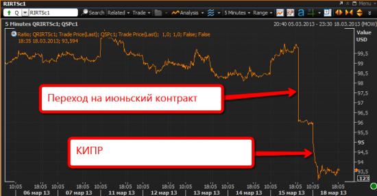 Картинка дня: RTS/S&P500 - новый минимум с 2009 года!