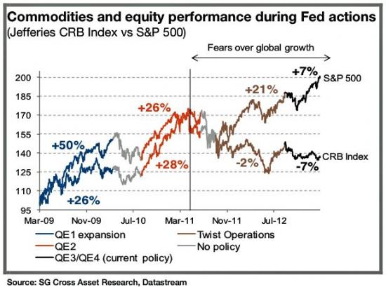 QE3 не оказалало эффекта на сырье. Выиграли только DM equity