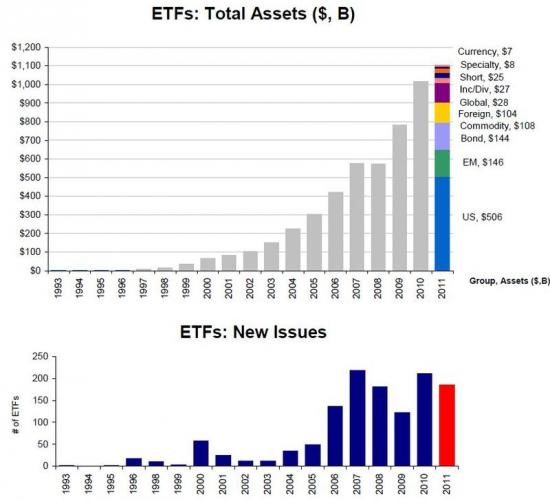 Активы ETF: