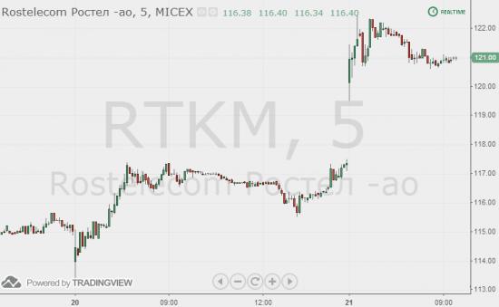 Причина роста акций Ростелекома - комментарий RMG