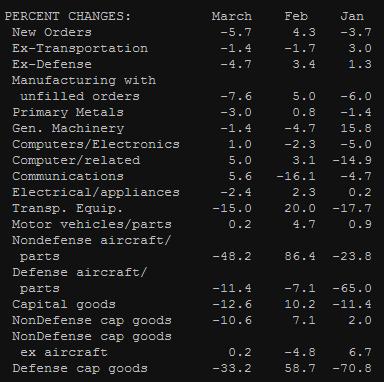 Статистика США: заказы на товары длительного пользования