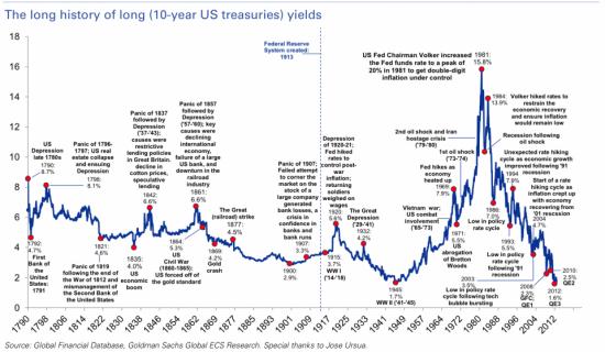 Goldman намекает на пузырь рынка трежерис.