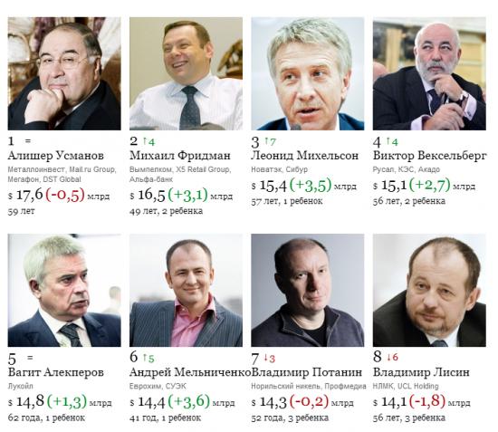 Рейтинг ФОРБС российские миллиардеры