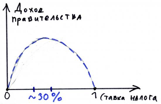 Кривая Лаффера