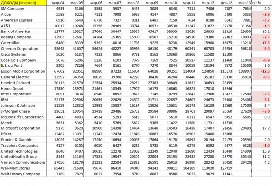 Доходы компаний Dow