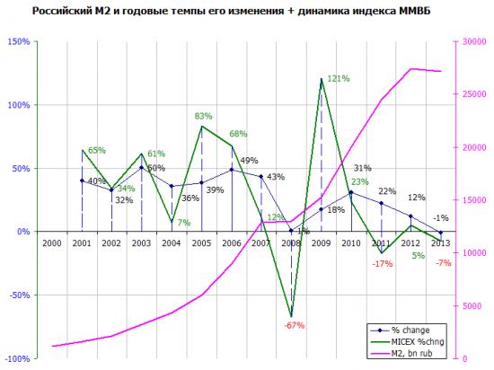 Связь М2 России и фондового рынка
