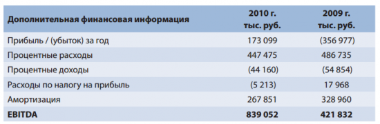Примеры расчета показателя EBITDA