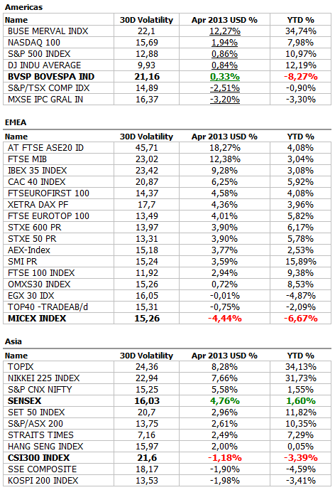 Инвестиционная стратегия на май 2013