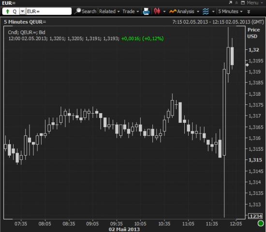 ЕЦБ снизил ставку рефинансирования на 0.25