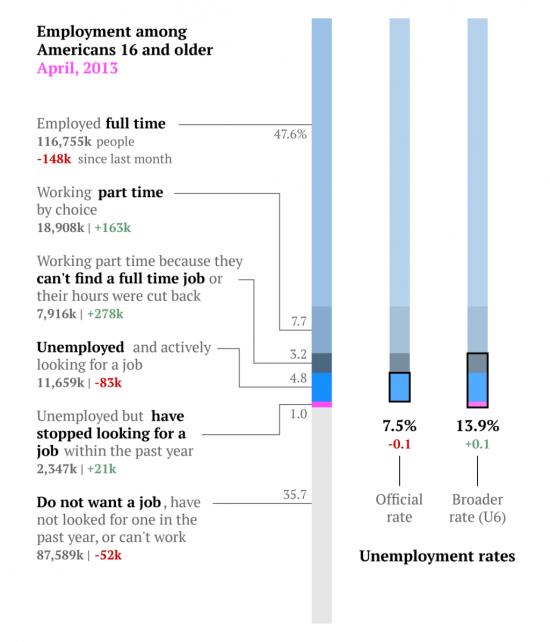 Об отчете по рынку труда США