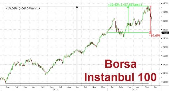 Турция сегодня - максимальное падение с 2003 года (-10,5%)