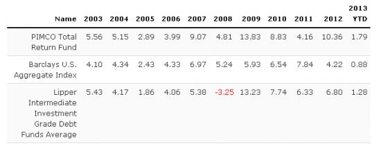 Bill Gross Performance