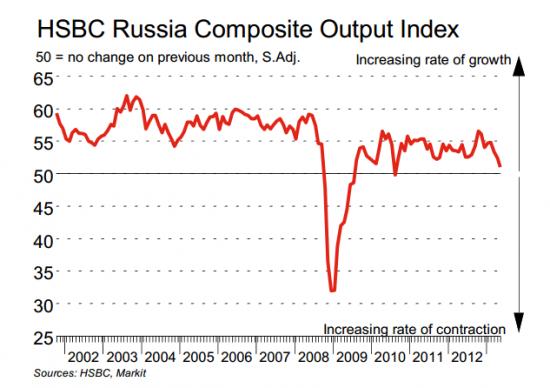 RUSSIA PMI services - минимальный с октября 2010 года