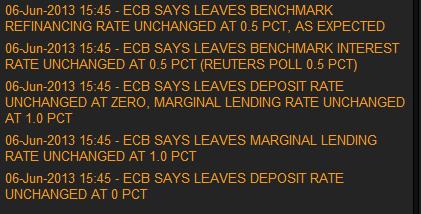 ЕЦБ оставил ставку без изменений