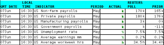 Сегодня в 16:30 отчет по рынку труда США