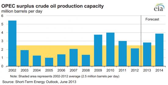 Свободные мощности ОПЕК добыча нефти