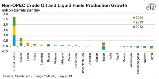 репорт EIA по рынку энергоносителей