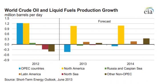 Прогноз мировой добычи нефти