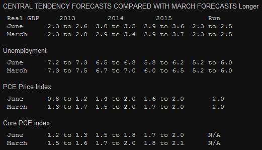 Прогноз по экономике США от ФРС 2013
