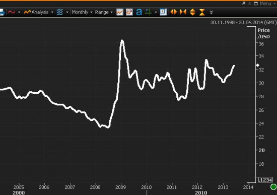Девальвация рубля. Продолжение.