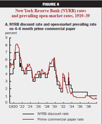 Ставка ФРС в период Великой Депрессии