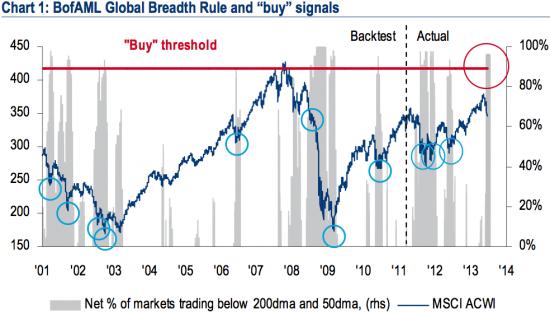 BofA/ML: сработал сигнал покупки акций