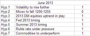 Гипотезы. Стратегия по рынку на июнь 2013