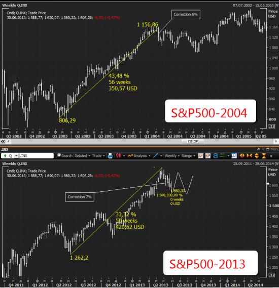 Инвестиционная Стратегия, июль 2013 (пока черновик)