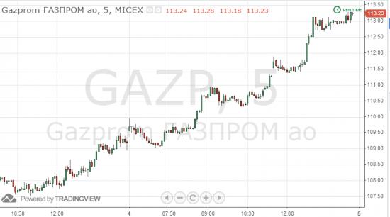 Почему растет Газпром? Почему растет Ростелеком?