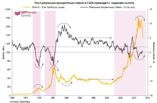 Инвестиции в золото: связь цен на золото с процентными ставками