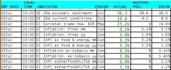 Статистика из еврозоны