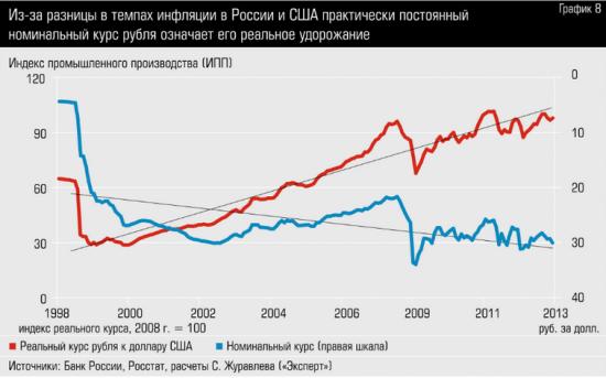 Реальный курс рубля и номинальный курс рубля