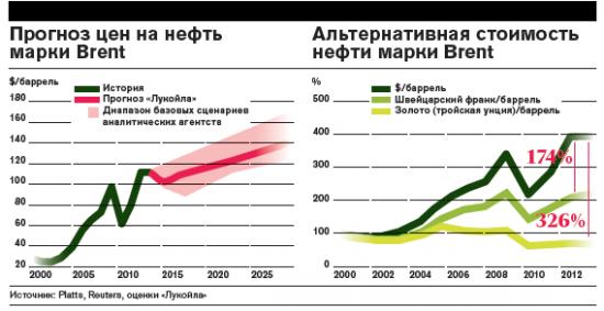 Леонид Федун (Лукойл): нефть будет не дешевле $100
