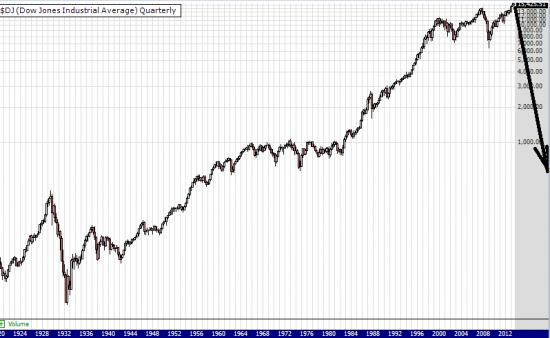 Ждем рекордный медвежий рынок за 100 лет. Когда-то же он должен быть