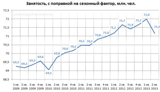 Рецессия в российской экономике