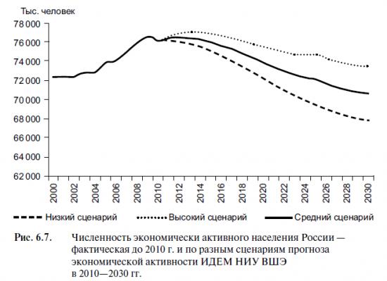 Прогноз численности рабочей силы в России