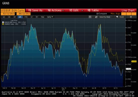 Статистика по экономике США обрушила золото и евро